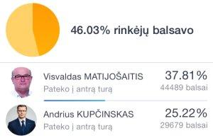 Kauno miesto mero rinkimai 2015