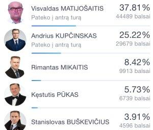 Rinkimų rezultatai gyvai