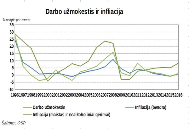 vidutinio-darbo-uzmokescio-ir-infliacijos-pokyciai-73822462